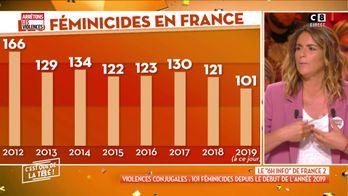 Violences conjugales : 101 féminicides depuis le début de l'année 2019
