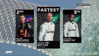 Le classement après les premiers essais libres à Abu Dhabi