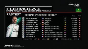 Le classement de la 2ème séance d'essais libres à Abu Dhabi