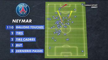 Un Neymar très actif