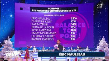 Eric Naulleau désigné comme l'éditorialiste préféré des téléspectateurs dans Balance ton post !
