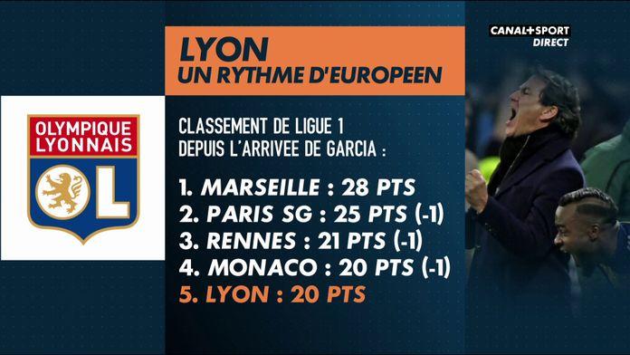 Lyon doit-il recruter ?