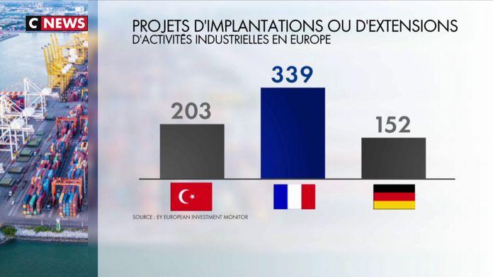 «Choose France» : un catalogue de 12 sites industriels «clé en main»