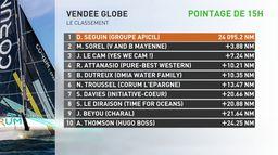 Le pointage après 15H : Vendée Globe 2020