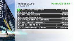 Bestaven reprend ses distances : Vendée Globe