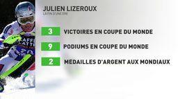 Lizeroux met fin à sa carrière : Ski alpin