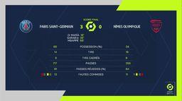 Skrót meczu PSG - Nimes