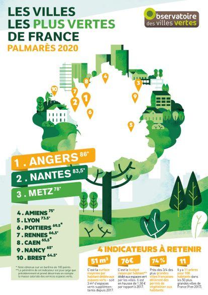 Le palmarès des villes les plus vertes de France.