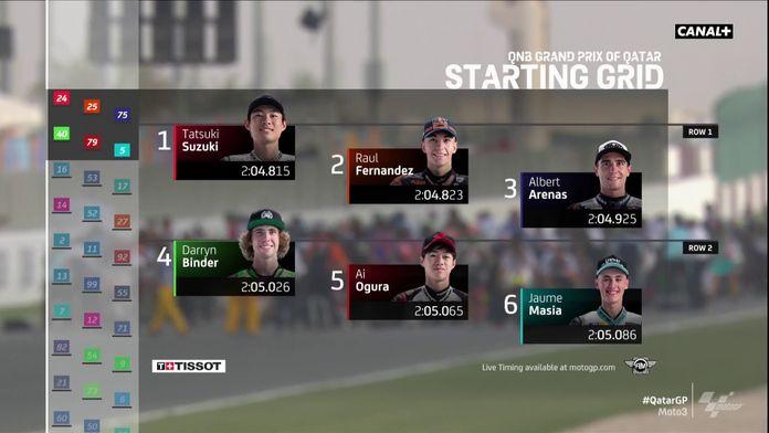 La grille de départ : Grand Prix du Qatar