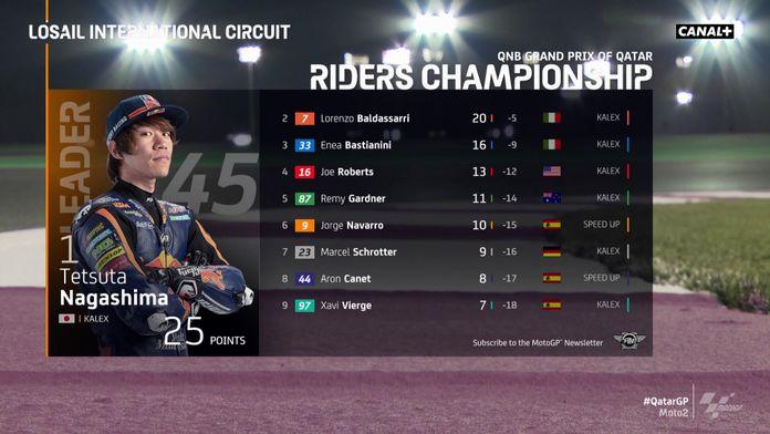 Le classement de la Moto2 : Grand Prix du Qatar