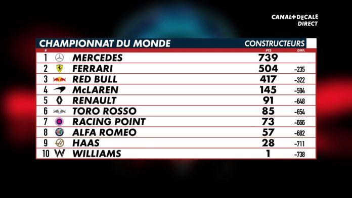 Classement constructeurs la domination Mercedes