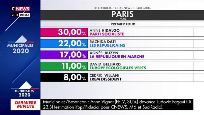 Paris : les premières estimations