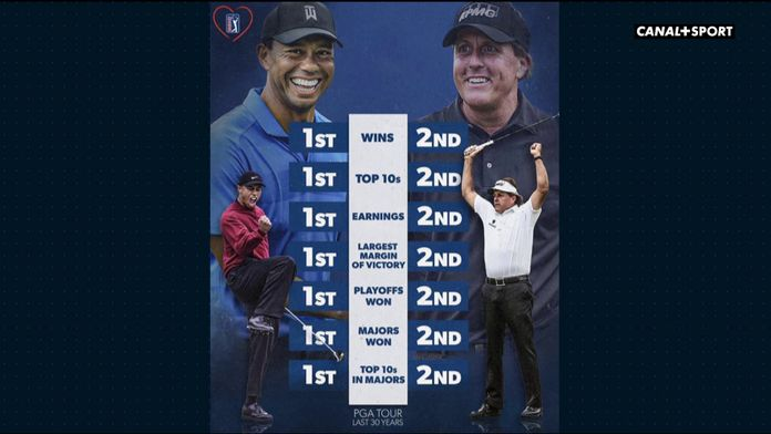 Phil Mickelson dans l'ombre de Tiger Woods : Golf+ le mag