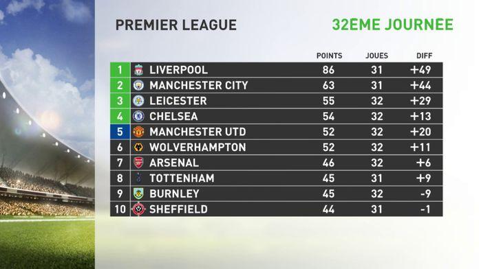 Leicester à la peine pour cette 32 ème journée : Premier League