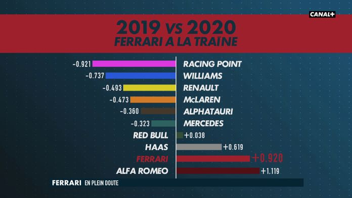 Ferrari en plein doute... : #AustrianGP