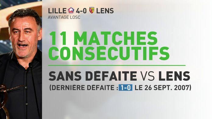 Lille 11 matches consécutifs face à Lens : Ligue 1 Uber Eats