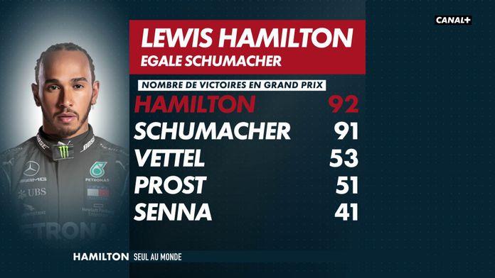92 victoires pour Lewis Hamilton : Grand Prix du Portugal