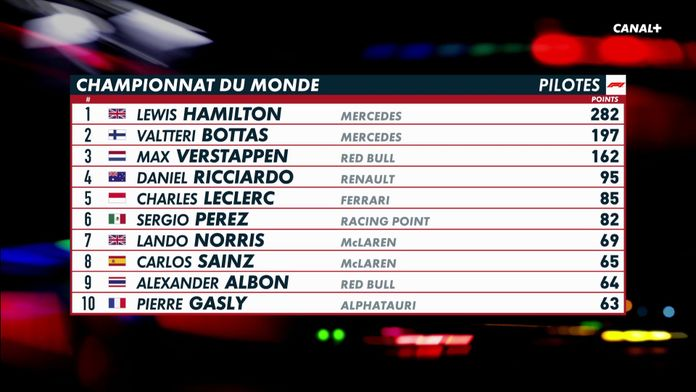 Le classement pilote du championnat : Formula One