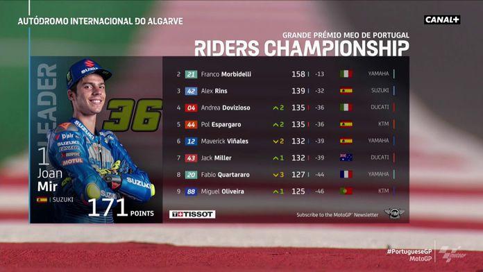 Le classement du championnat 2020 : Grand Prix du Portugal