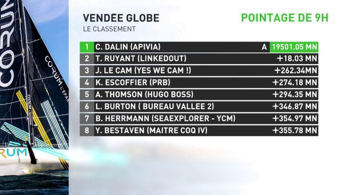 Le point sur le classement : Vendée Globe 2020