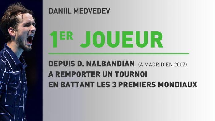 Medvedev nouveau maître : ATP Masters - Finale