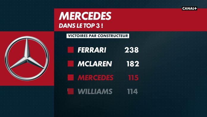 Mercedes rentre dans le TOP 3 : Formula One