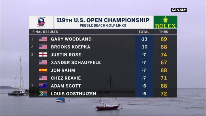 Le classement final du 119ème US Open