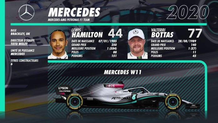 Sondage - Dites-nous qui est votre pilote F1 2020 préféré